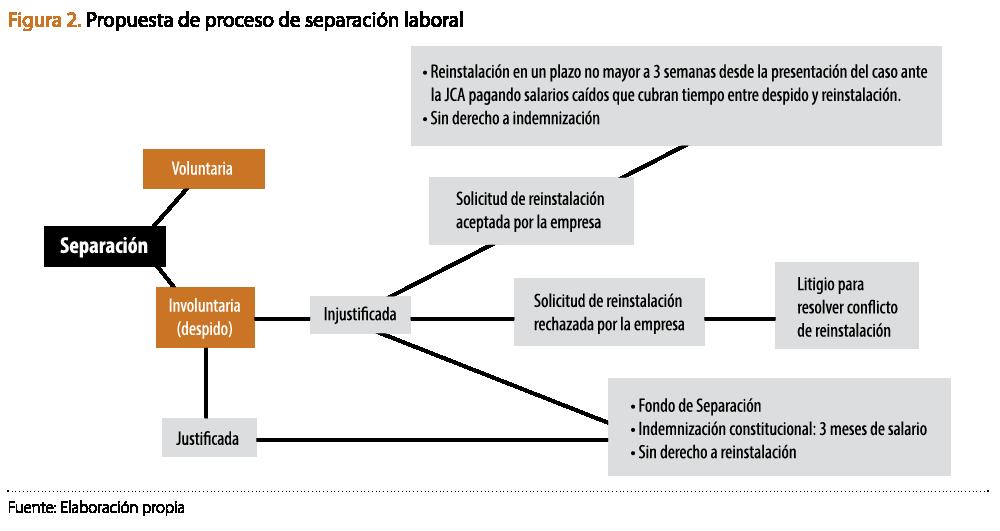 Proceso propuesto de separación laboral. Fuente: IMCO.