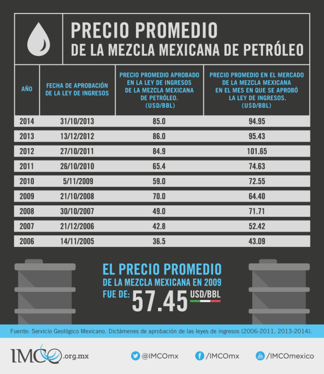 Petroleo_281014_Tweet_IMCO
