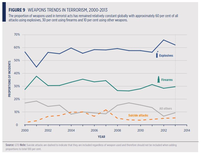 Global Terrorism Weapon Trnds
