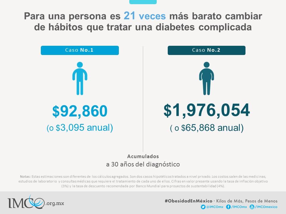 Kilos de más, pesos de menos: el costo de la obesidad en