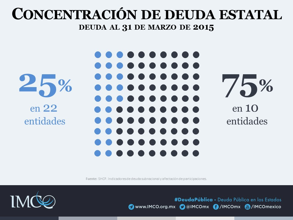 DEUDA_PÚBLICA Concentración deuda estatal