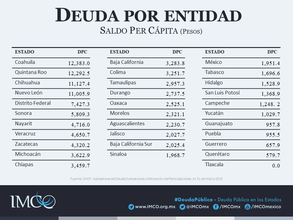 DEUDA_PÚBLICA Deuda por entidad per cápita