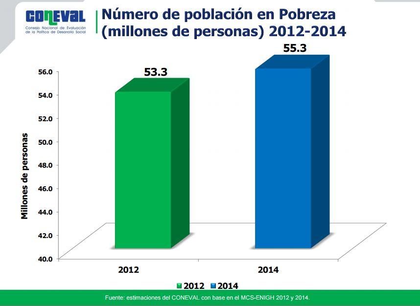 Número de población en pobreza
