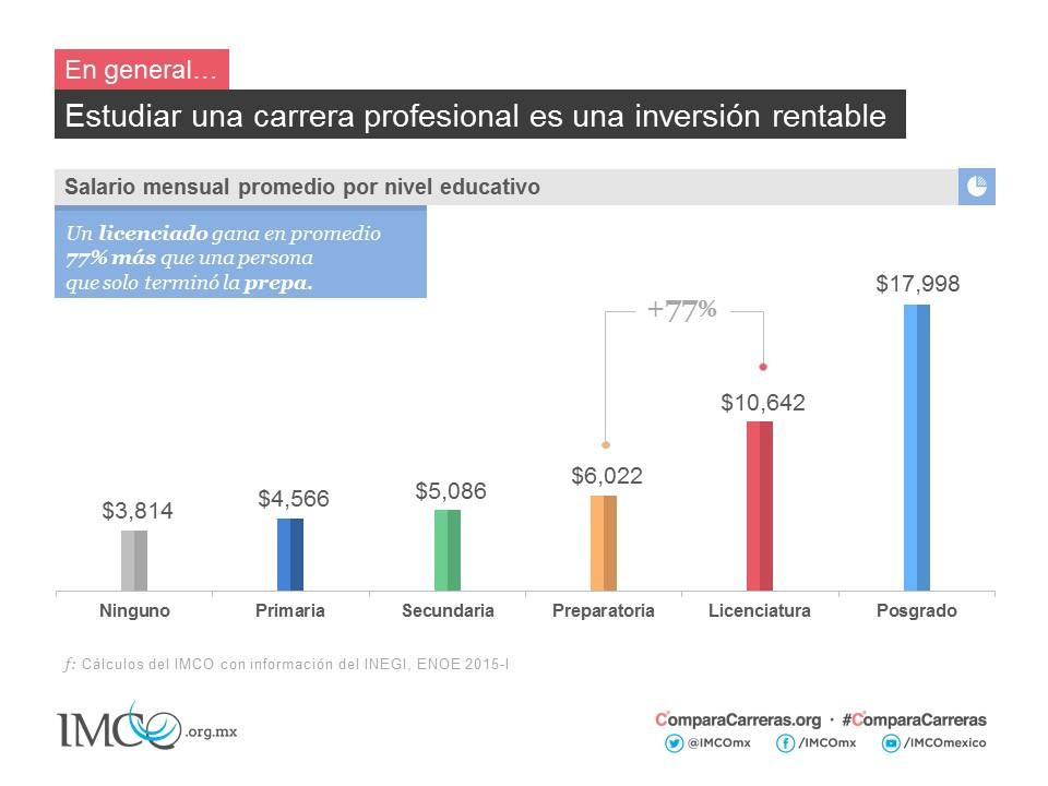 Compara carreras 2015 instituto mexicano para la for En que universidades hay arquitectura