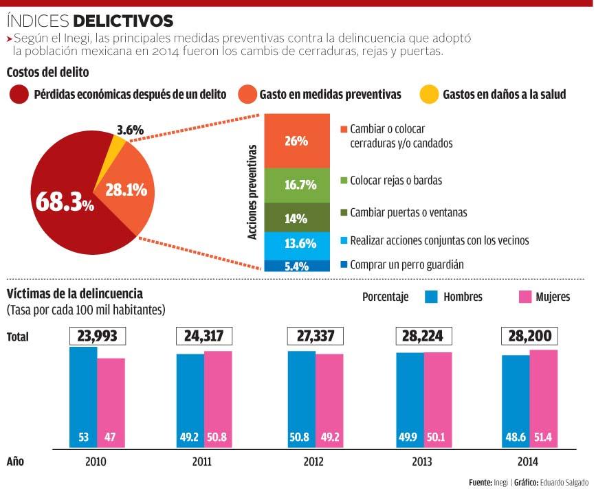 Encuesta Nacional de Victimización y Percepción sobre Seguridad Pública vía INEGI - Instituto ...