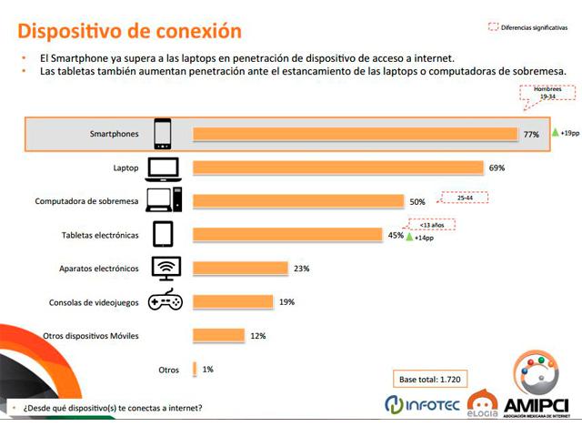"""13586644 Así lo dio a conocer el reporte de la Asociación Mexicana de Internet  (AMIPCI) titulado """"Estudio de Hábitos de los Usuarios de Internet en  México""""."""