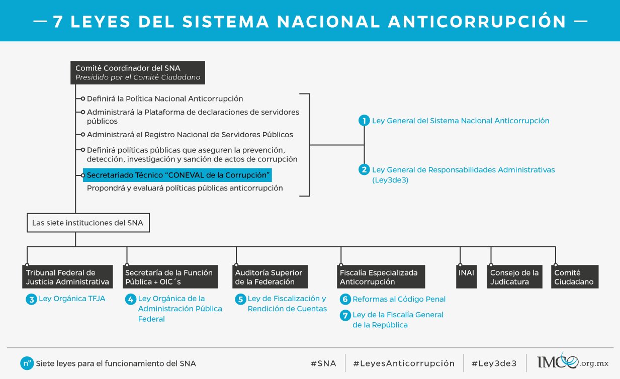 Las siete leyes del Sistema Nacional Anticorrupción - Instituto ...
