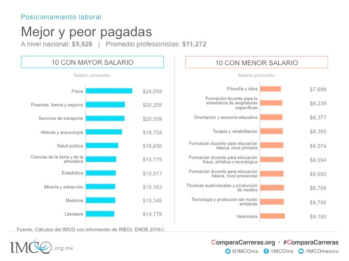 Ranking Carreras Universitarias Que Tienen Más Y Menos: Instituto Mexicano Para La