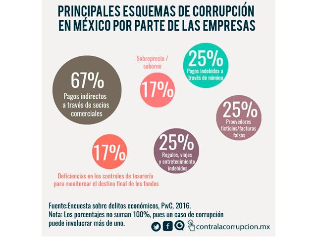 Anatomía de la Corrupción 2a. edición, corregida y aumentada ...
