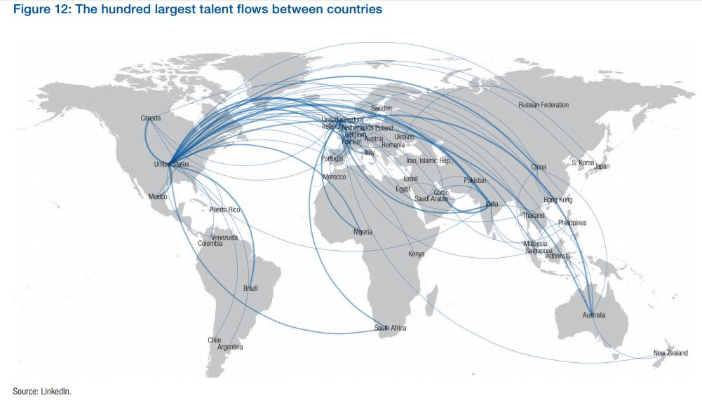 Talent flows between countries