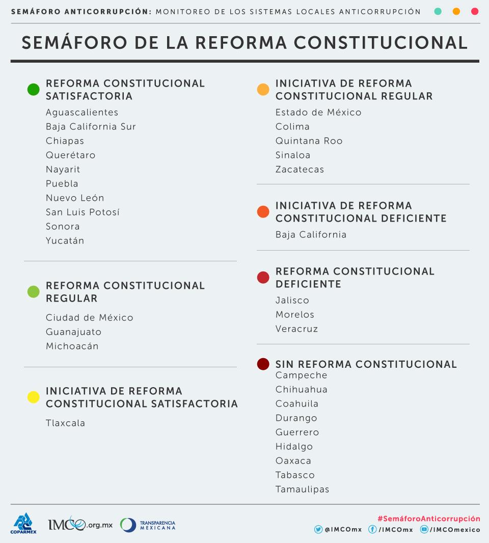Semáforo Anticorrupción Monitoreo De Los Sistemas Locales