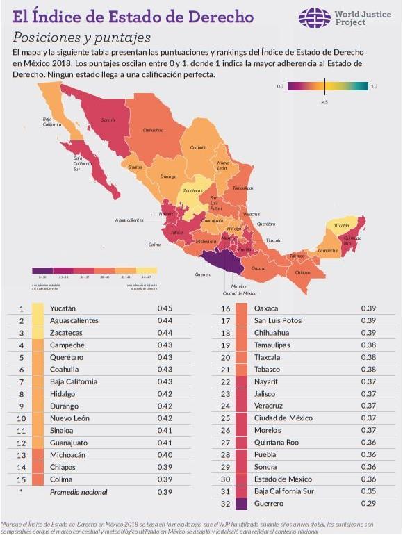 Índice de Estado de Derecho en México 2018, vía WJP