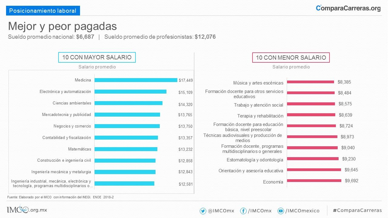 Compara Carreras 2019 - Instituto Mexicano para la