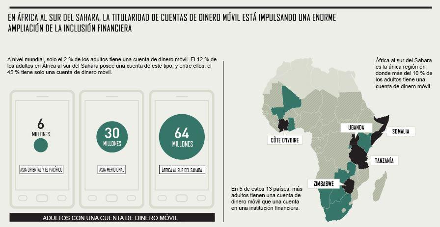 África móvil