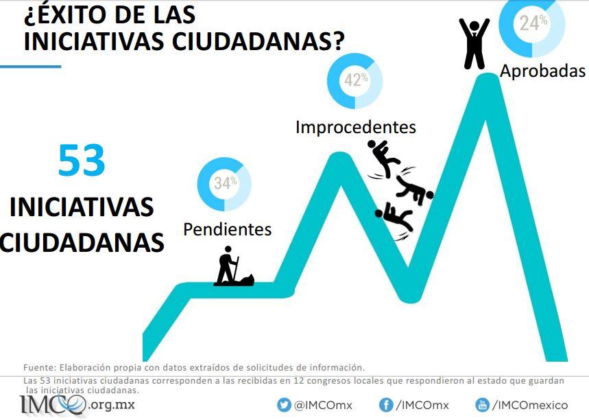 Éxito iniciativas ciudadanas