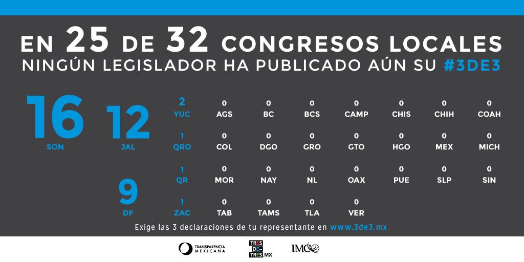 05-Congresos-Locales