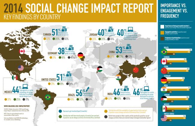 Social Change Impact Report