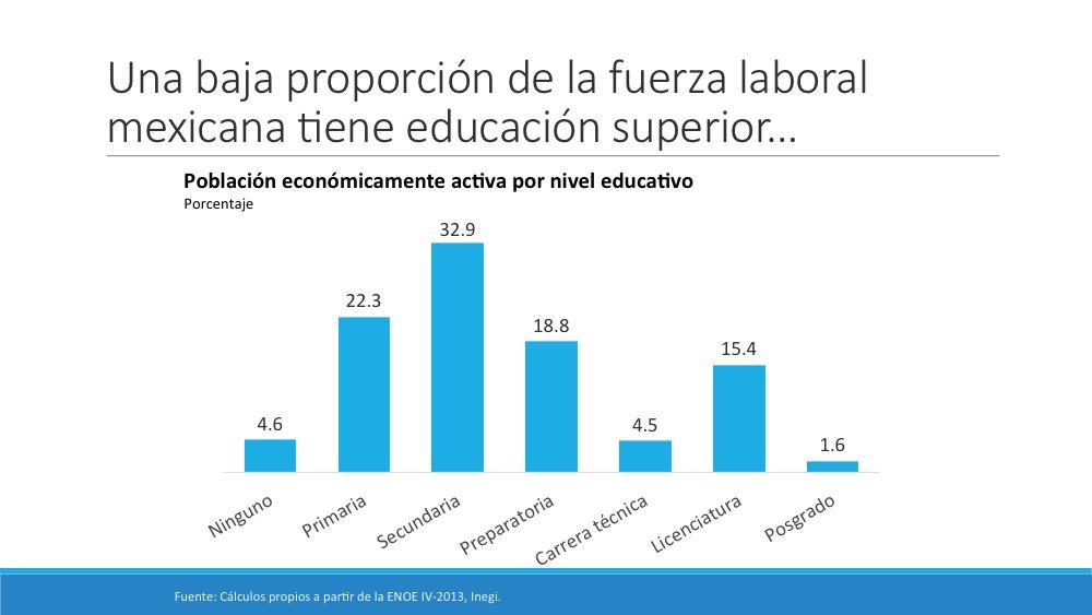 Una baja proporción de la fuerza laboral mexicana tiene educación superior…
