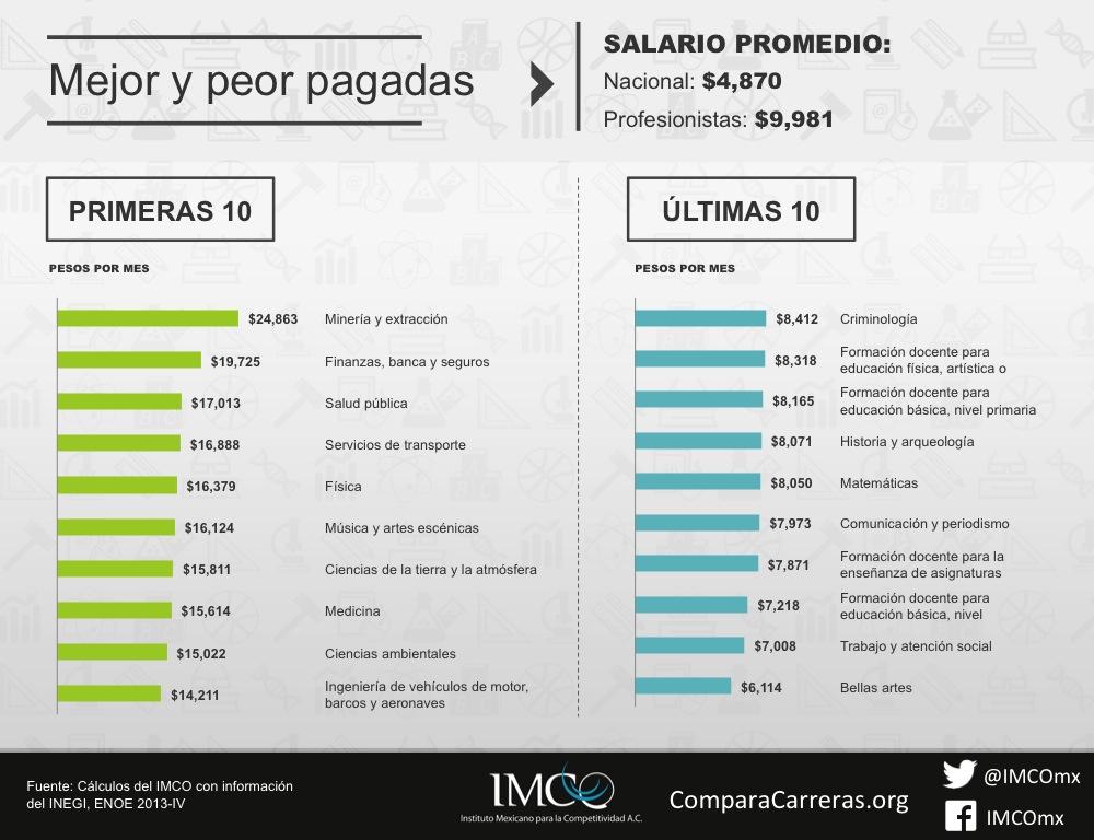 ComparaCarreras.org las carreras mejor y peor pagadas