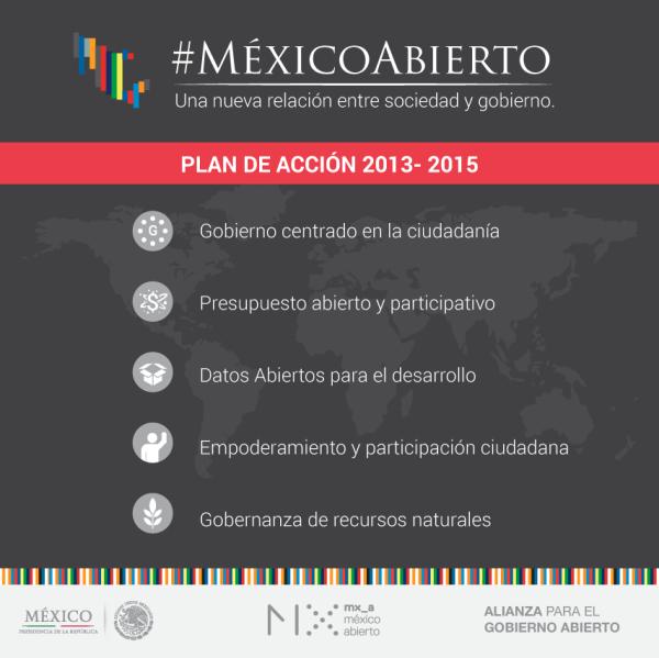 #MéxicoAbierto Ejes de acción 2013-2015