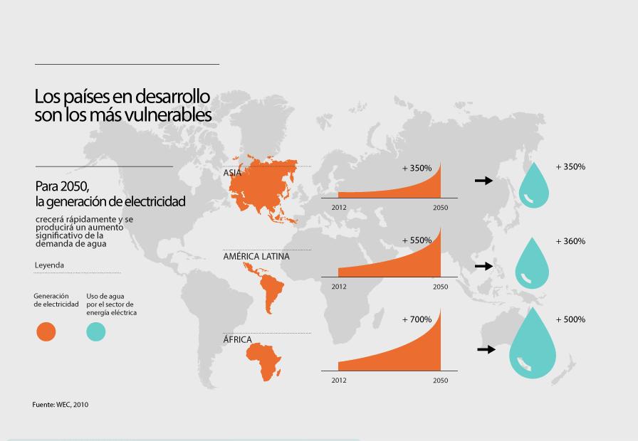 Interdependencia entre la energía y el agua
