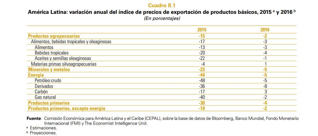 América Latina variación anual índice precios exportación productos básicos