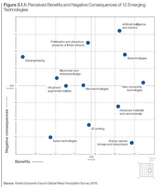 Beneficios y negativos de 12 tecnologías