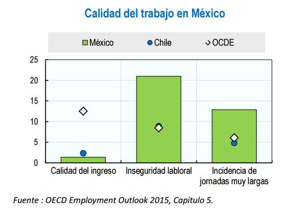 Calidad trabajo México