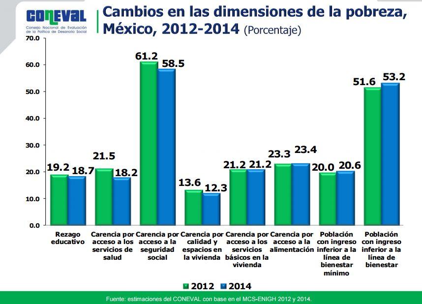 Cambios en las dimensiones de pobreza