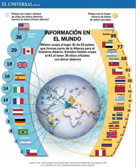 Datos abiertos, ¿qué es eso? Fuente: El Universal