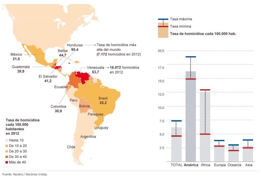 Homicidios en Latinoamérica Fuente: El País