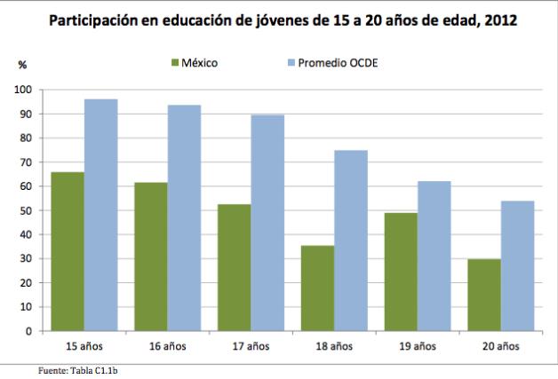 Participación en educación de jóvenes de 15 a 20 años de edad, 2012 OECD
