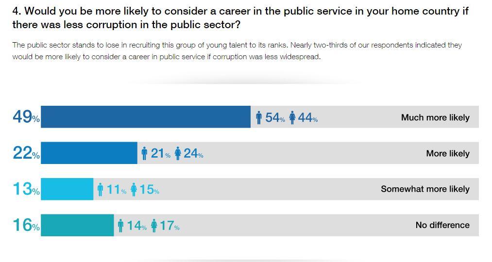 Carrera en el sector público
