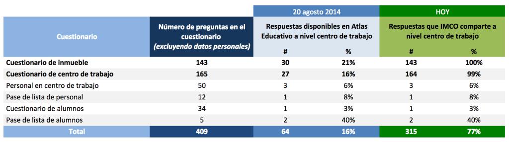 Censo_Educativo_Tabla