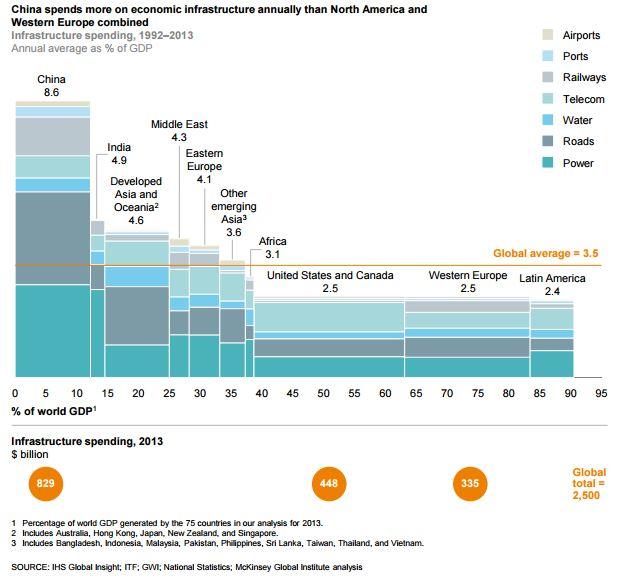 China gasta más en infraestructura