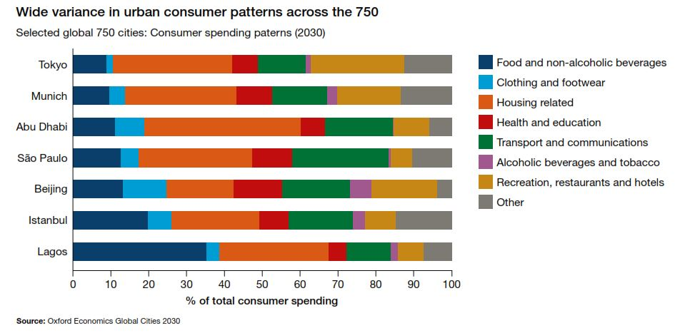 Consumer patterns