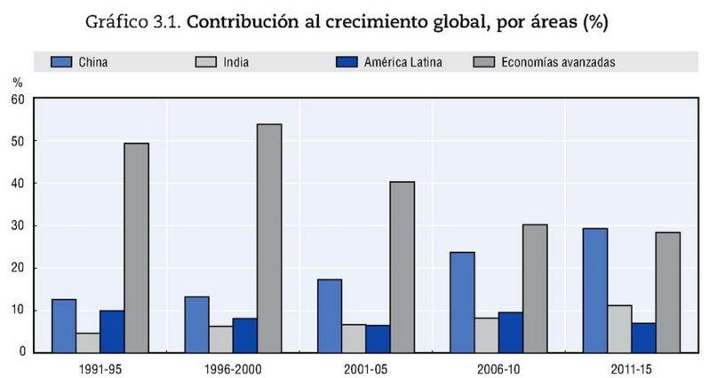 Contribución al crecimiento global