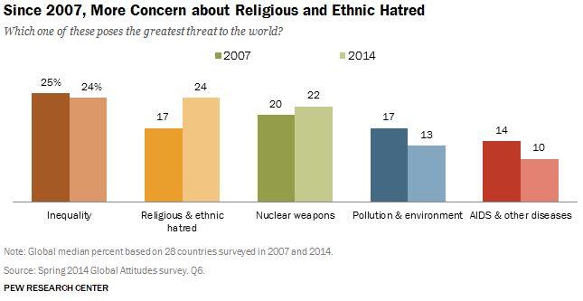Desde el 2007 ha incrementado la preocupación por el odio religioso y étnico