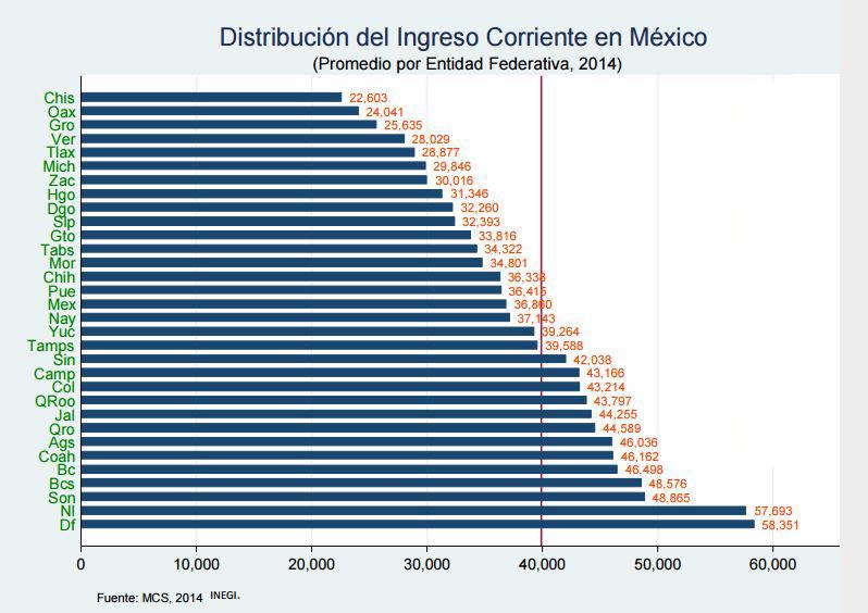 Distribución ingreso corriente