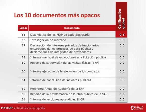 Documentos más opacos