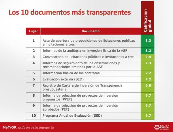 Documentos más transparentes