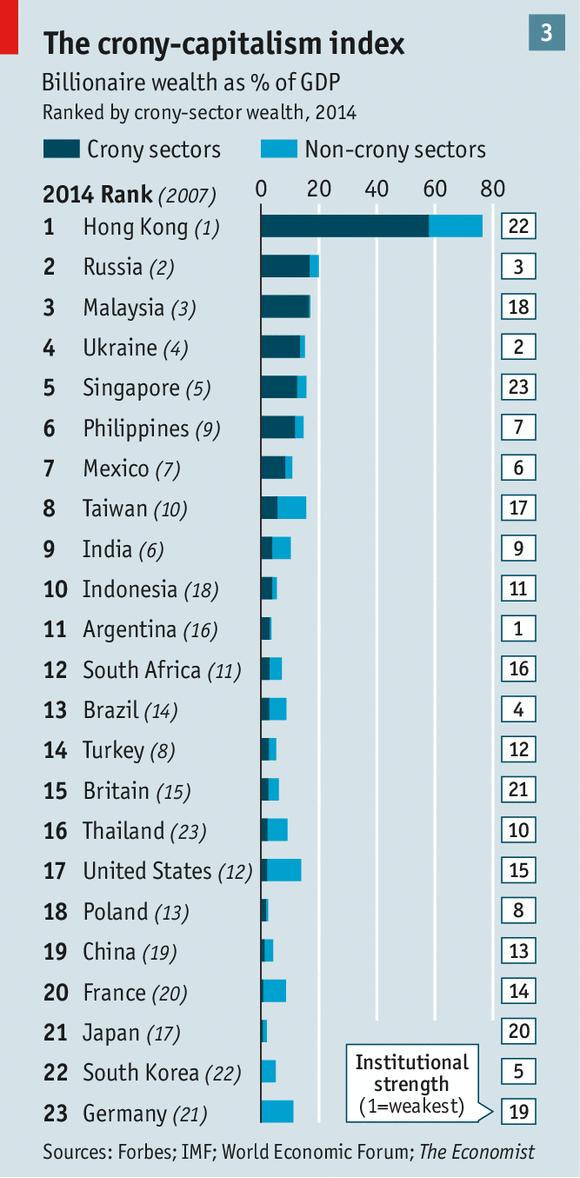 Crony Capitalism Index - The Economist