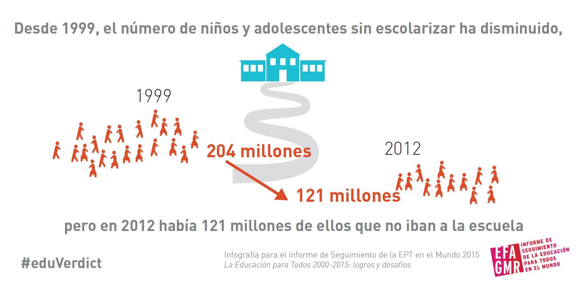 El número de niños y adolescentes sin escolarizar ha disminuido