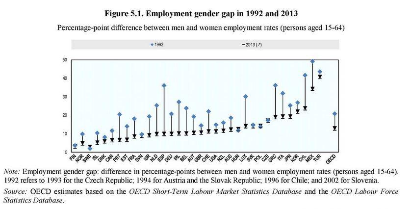 Employment Gender Gap