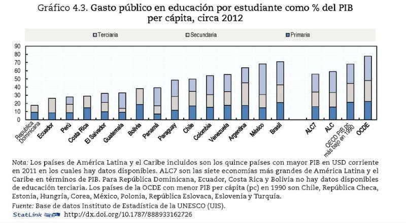 Gasto público educación