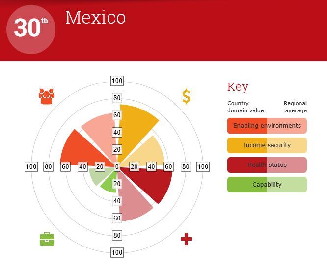 Global AgeWatch México