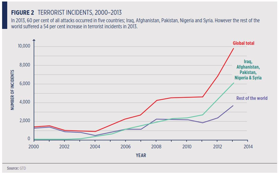 Global Terrorism Incidents