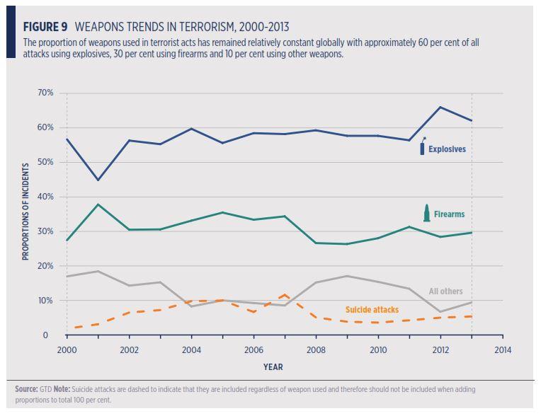 Global Terrorism Weapon Trnds