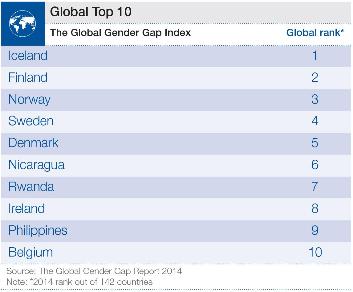 Global Top 10 Gender Gap