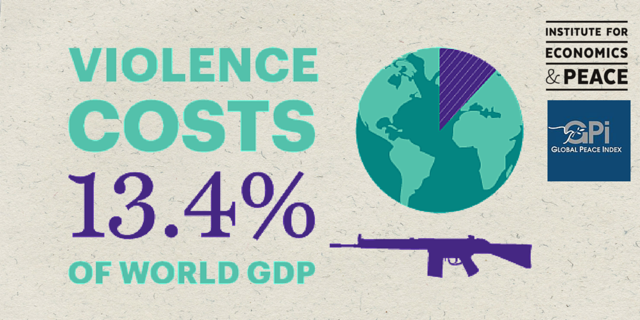 Global cost of violence